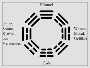 Bagua mit den 8 Trigrammen des I-Ging