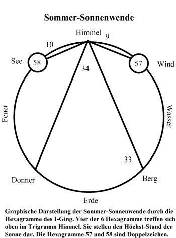 Die Sommer-Sonnenwende im Bild der Hexagramme des I-Ging!