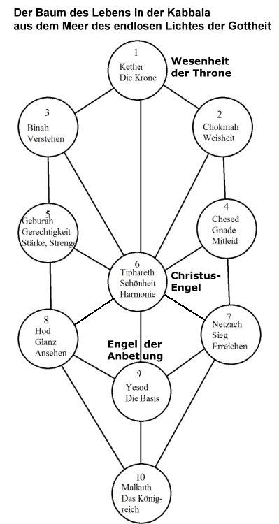 Der Baum des Lebens in der Kabbala