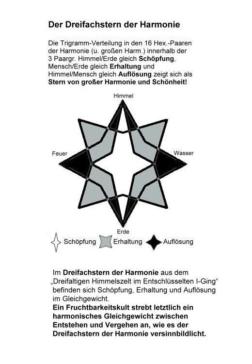 """Im Dreifachstern der Harmonie aus dem """"Dreifaltigen Himmelszelt im Entschlüsselten I-Ging"""" befinden sich Schöpfung, Erhaltung und Auflösung im Gleichgewicht, wie es letztlich ein Fruchtbarkeitskult anstrebt."""